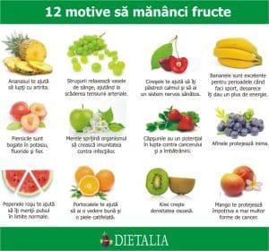 Motive sa mananci fructe